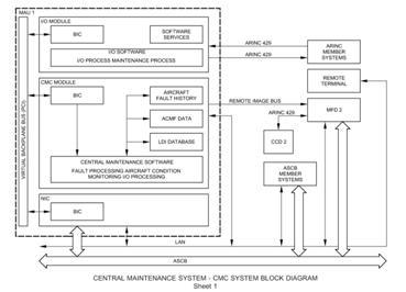Centralny system obsługowy